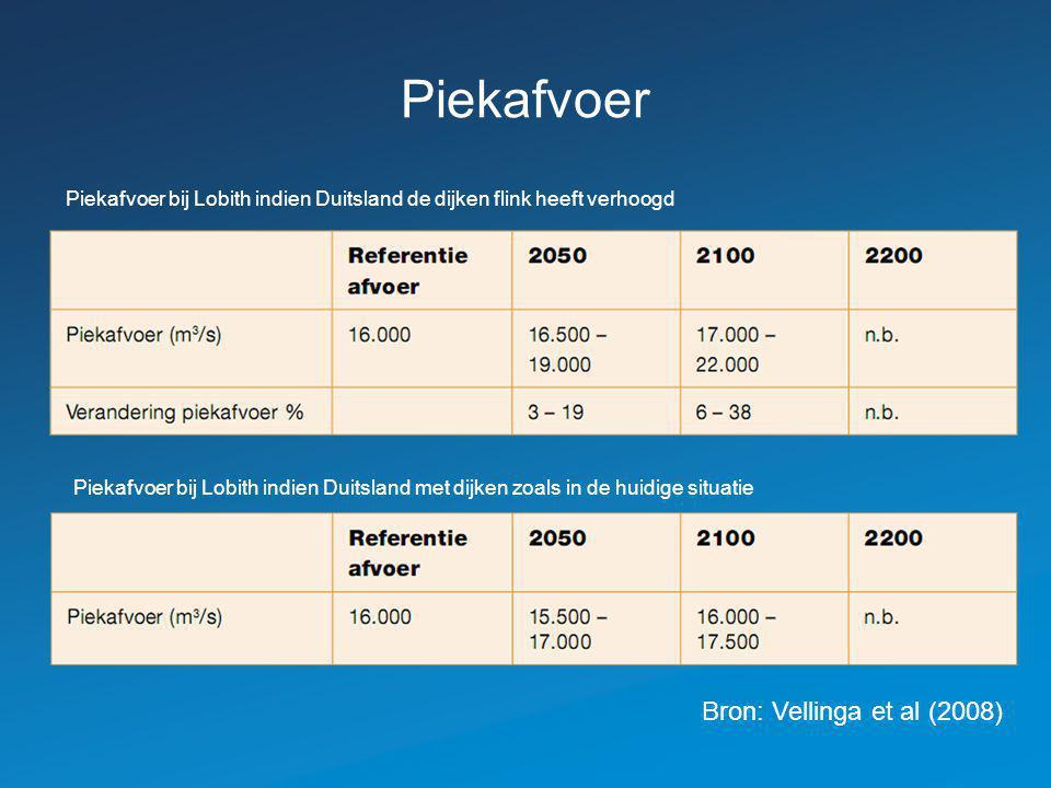 Piekafvoer Piekafvoer bij Lobith indien Duitsland de dijken flink heeft verhoogd Piekafvoer bij Lobith indien Duitsland met dijken zoals in de huidige situatie Bron: Vellinga et al (2008)