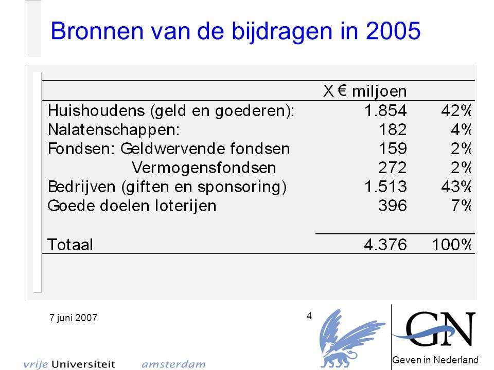 Geven in Nederland 7 juni 2007 5 Doelen waaraan gegeven wordt in 2005