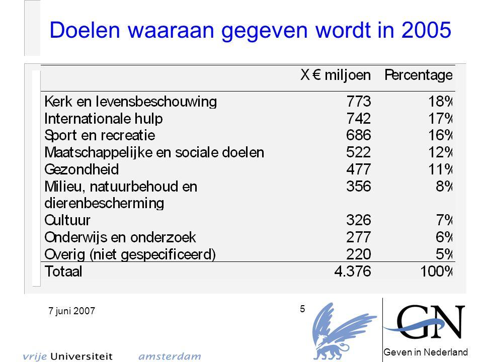 Geven in Nederland 7 juni 2007 6 Bronnen en doelen in 2005