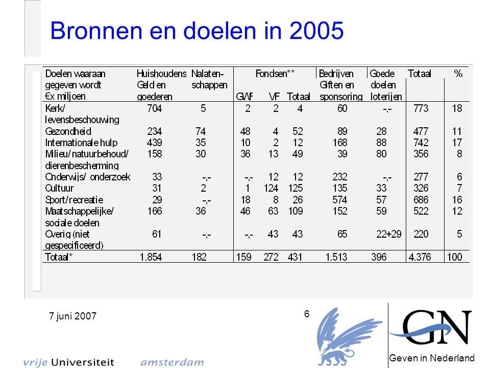 Geven in Nederland 7 juni 2007 7 Doelen 2005-1995 Begunstigde doelen in tijdsperspectief: totaal bedrag in euro's x miljoen en de rangorde