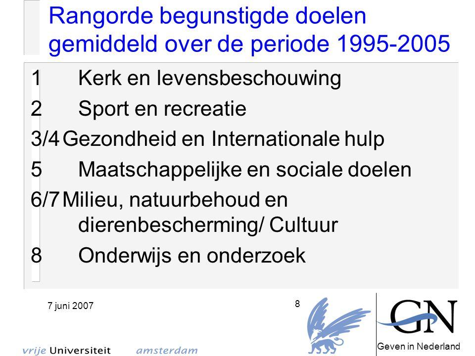 Geven in Nederland 7 juni 2007 9 Paradigma verandering Het probleem is de cultuur en structuur van de verzorgingsstaat Cultuurverschil is geen onwil Wettelijke en juridische barrières Filantropie: Betrokkenheid en Draagvlak F = C + C Maar: je haalt de mondige burger in huis