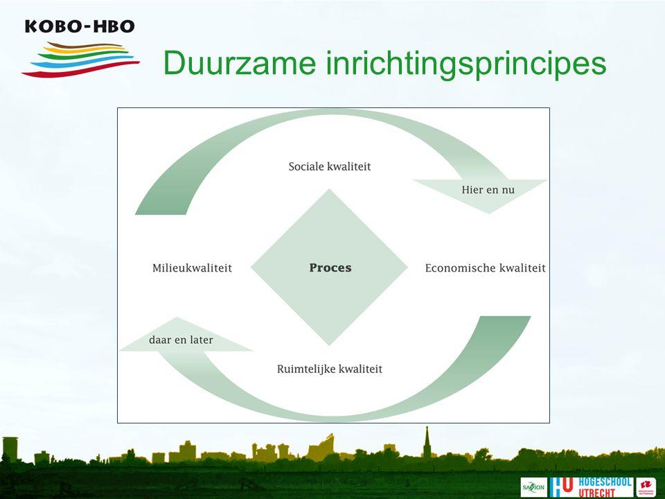 Duurzame inrichtingsprincipes