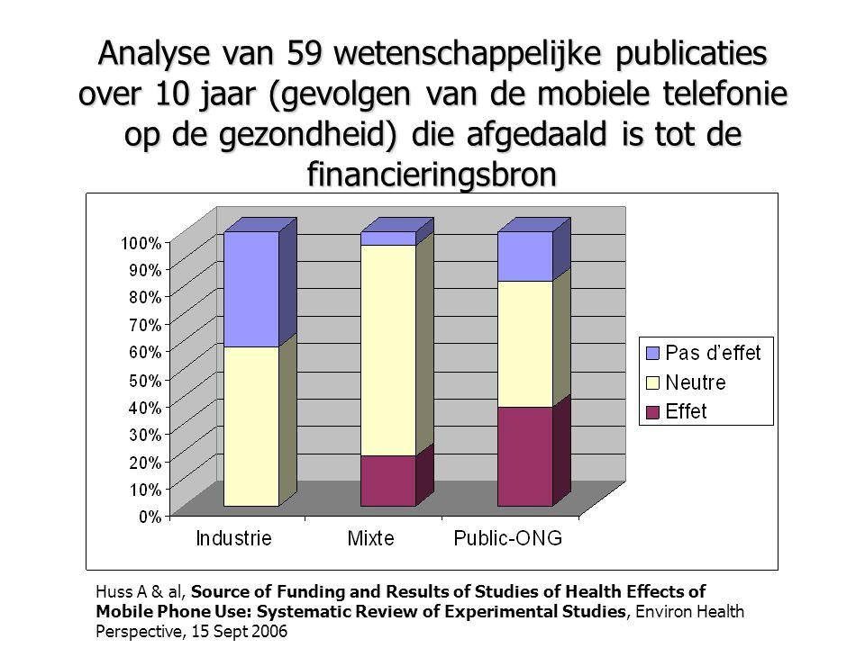 Analyse van 59 wetenschappelijke publicaties over 10 jaar (gevolgen van de mobiele telefonie op de gezondheid) die afgedaald is tot de financieringsbr