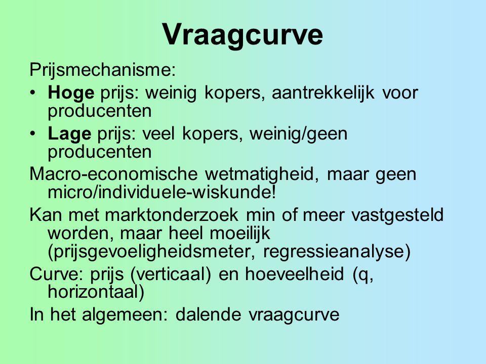 Vraagcurve Prijsmechanisme: Hoge prijs: weinig kopers, aantrekkelijk voor producenten Lage prijs: veel kopers, weinig/geen producenten Macro-economisc