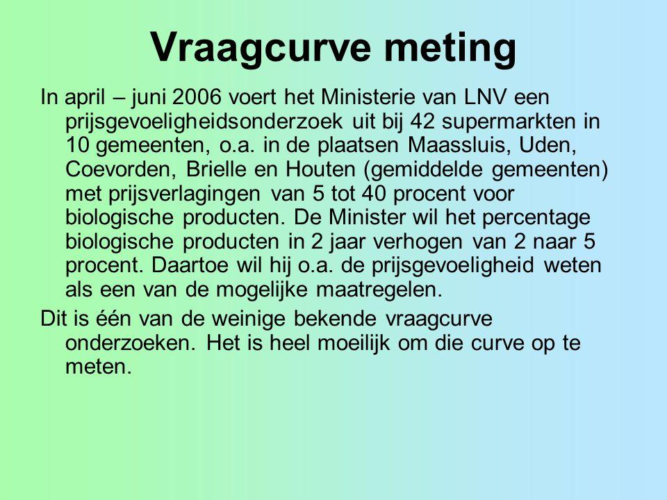 Vraagcurve meting In april – juni 2006 voert het Ministerie van LNV een prijsgevoeligheidsonderzoek uit bij 42 supermarkten in 10 gemeenten, o.a. in d