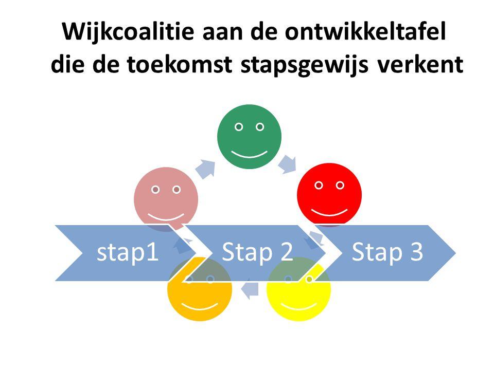 Wijkcoalitie aan de ontwikkeltafel die de toekomst stapsgewijs verkent stap1Stap 2Stap 3