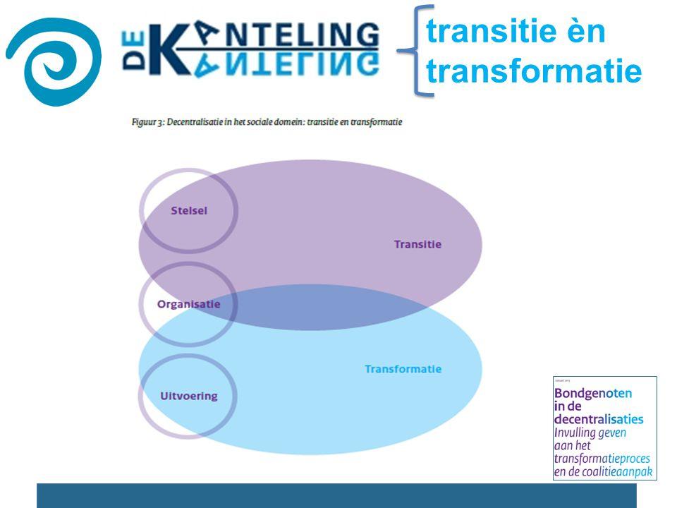 Veranderingen op diverse niveaus Decentralisaties Populatiebekostinging Veranderende organisaties Projecten op cliëntniveau Uit Transitietheorie
