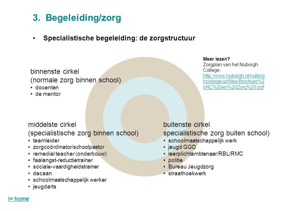 3. Begeleiding/zorg Specialistische begeleiding: de zorgstructuur binnenste cirkel (normale zorg binnen school) docenten de mentor buitenste cirkel sp