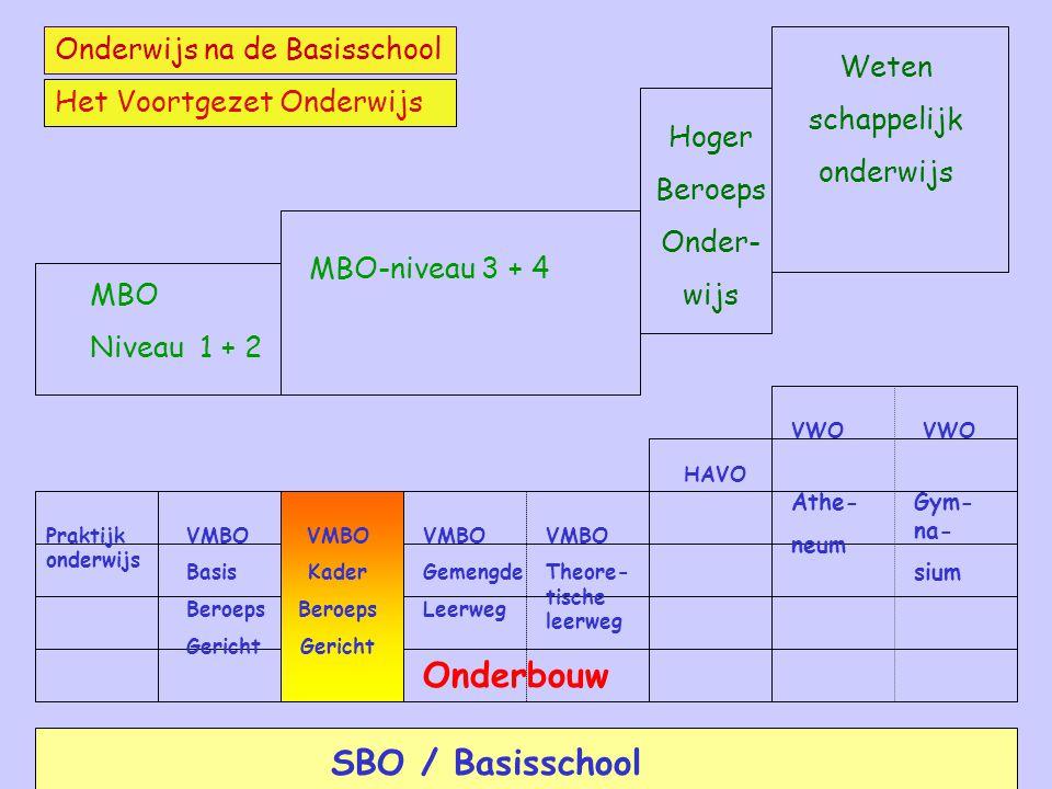 MBO-niveau 3 + 4 Hoger Beroeps Onder- wijs Weten schappelijk onderwijs MBO Niveau 1 + 2 Onderwijs na de Basisschool Het Voortgezet Onderwijs SBO / Bas