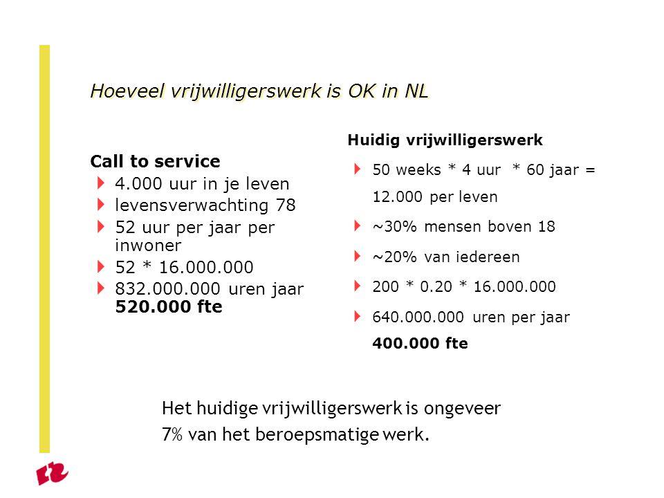 Hoeveel vrijwilligerswerk is OK in NL Call to service  4.000 uur in je leven  levensverwachting 78  52 uur per jaar per inwoner  52 * 16.000.000  832.000.000 uren jaar 520.000 fte Huidig vrijwilligerswerk  50 weeks * 4 uur * 60 jaar = 12.000 per leven  ~30% mensen boven 18  ~20% van iedereen  200 * 0.20 * 16.000.000  640.000.000 uren per jaar 400.000 fte Het huidige vrijwilligerswerk is ongeveer 7% van het beroepsmatige werk.