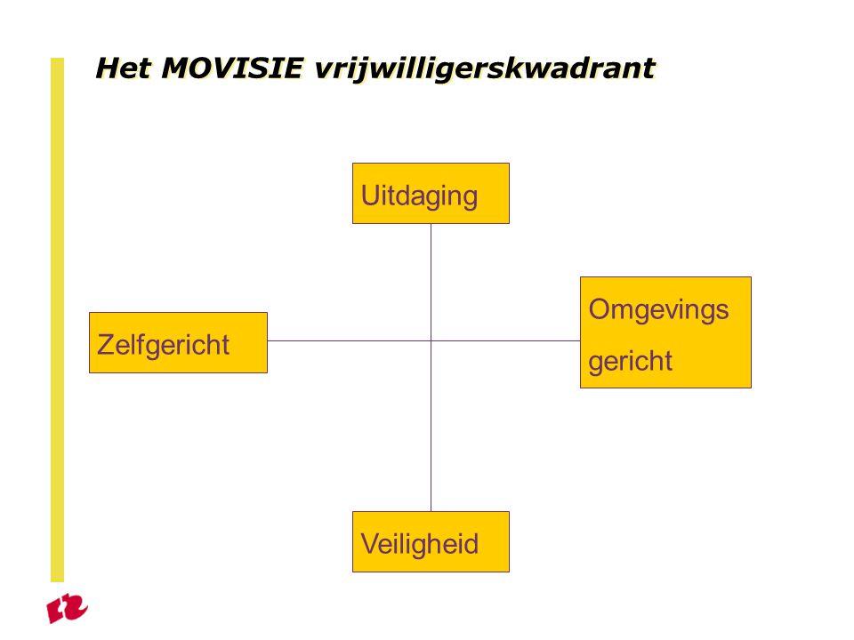 Het MOVISIE vrijwilligerskwadrant Uitdaging Veiligheid Omgevings gericht Zelfgericht