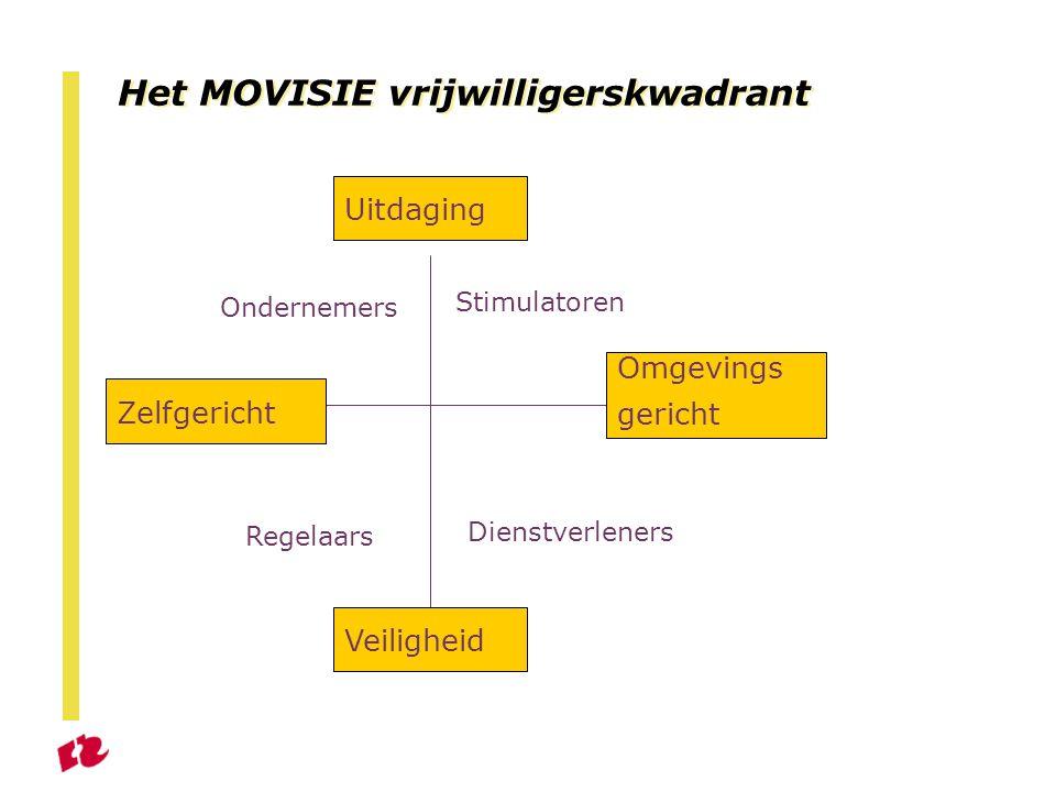 Het MOVISIE vrijwilligerskwadrant Uitdaging Veiligheid Omgevings gericht Zelfgericht Ondernemers Stimulatoren Regelaars Dienstverleners