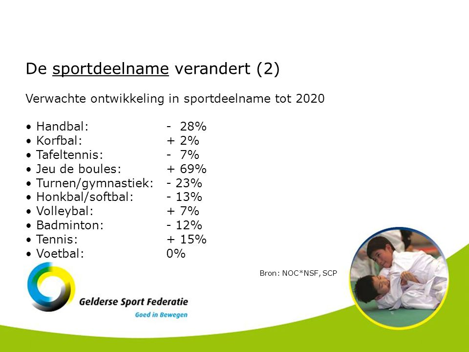 De sportdeelname verandert (2) Verwachte ontwikkeling in sportdeelname tot 2020 Handbal: - 28% Korfbal: + 2% Tafeltennis: - 7% Jeu de boules: + 69% Turnen/gymnastiek: - 23% Honkbal/softbal: - 13% Volleybal: + 7% Badminton: - 12% Tennis: + 15% Voetbal: 0% Bron: NOC*NSF, SCP