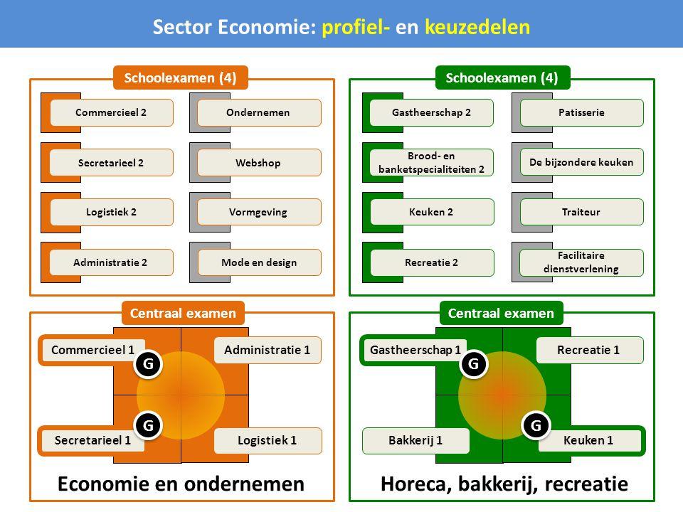 Economie en ondernemen Sector Economie: profiel- en keuzedelen Horeca, bakkerij, recreatie Commercieel 1 Secretarieel 1 Logistiek 1 Administratie 1 Gastheerschap 1 Recreatie 1 Bakkerij 1 Keuken 1 Administratie 2 Logistiek 2 Secretarieel 2 Commercieel 2 Mode en design Vormgeving Webshop Ondernemen Recreatie 2 Keuken 2 Brood- en banketspecialiteiten 2 Gastheerschap 2 Facilitaire dienstverlening Traiteur De bijzondere keuken Patisserie Centraal examen Schoolexamen (4) G G G G G G G G