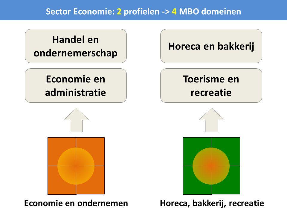 Economie en ondernemen Sector Economie: 2 profielen -> 4 MBO domeinen Horeca, bakkerij, recreatie Handel en ondernemerschap Economie en administratie