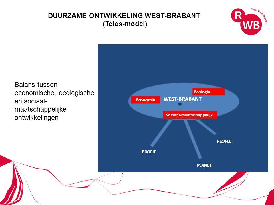 DUURZAME ONTWIKKELING WEST-BRABANT (Telos-model) Balans tussen economische, ecologische en sociaal- maatschappelijke ontwikkelingen Sociaal-maatschappelijk