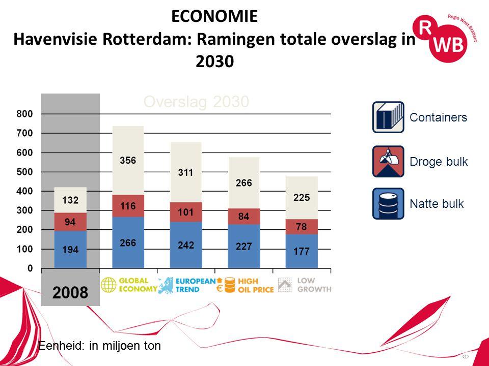 6 ECONOMIE Havenvisie Rotterdam: Ramingen totale overslag in 2030 Eenheid: in miljoen ton Overslag 2030 Eenheid: in miljoen ton Natte bulk Containers Droge bulk