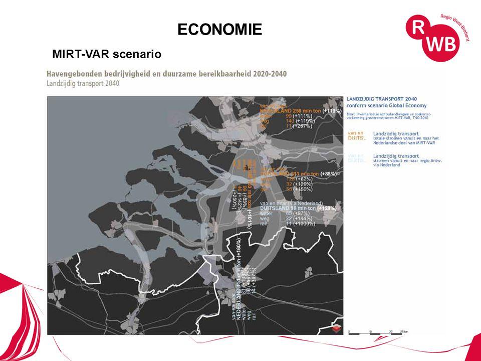 ECONOMIE MIRT-VAR scenario