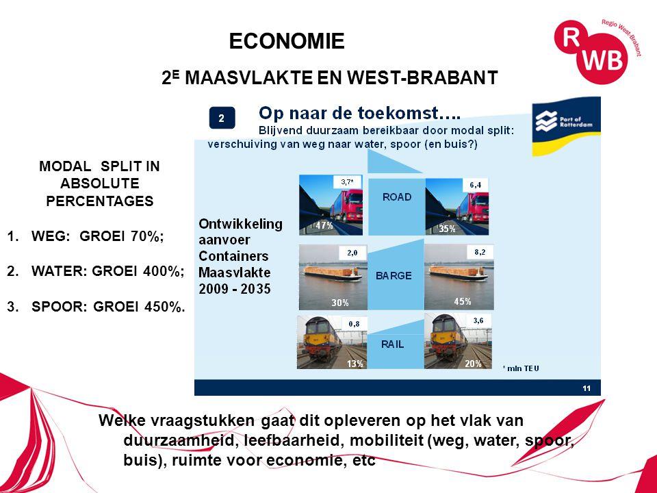 2 E MAASVLAKTE EN WEST-BRABANT MODAL SPLIT IN ABSOLUTE PERCENTAGES 1.WEG: GROEI 70%; 2.WATER: GROEI 400%; 3.SPOOR: GROEI 450%.