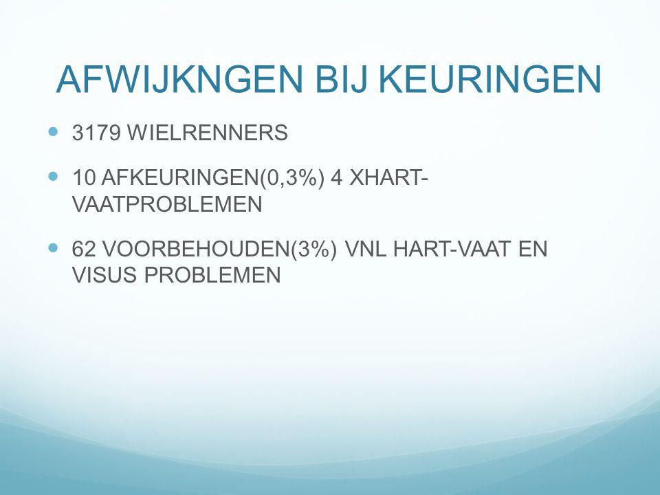 AFWIJKNGEN BIJ KEURINGEN 3179 WIELRENNERS 10 AFKEURINGEN(0,3%) 4 XHART- VAATPROBLEMEN 62 VOORBEHOUDEN(3%) VNL HART-VAAT EN VISUS PROBLEMEN
