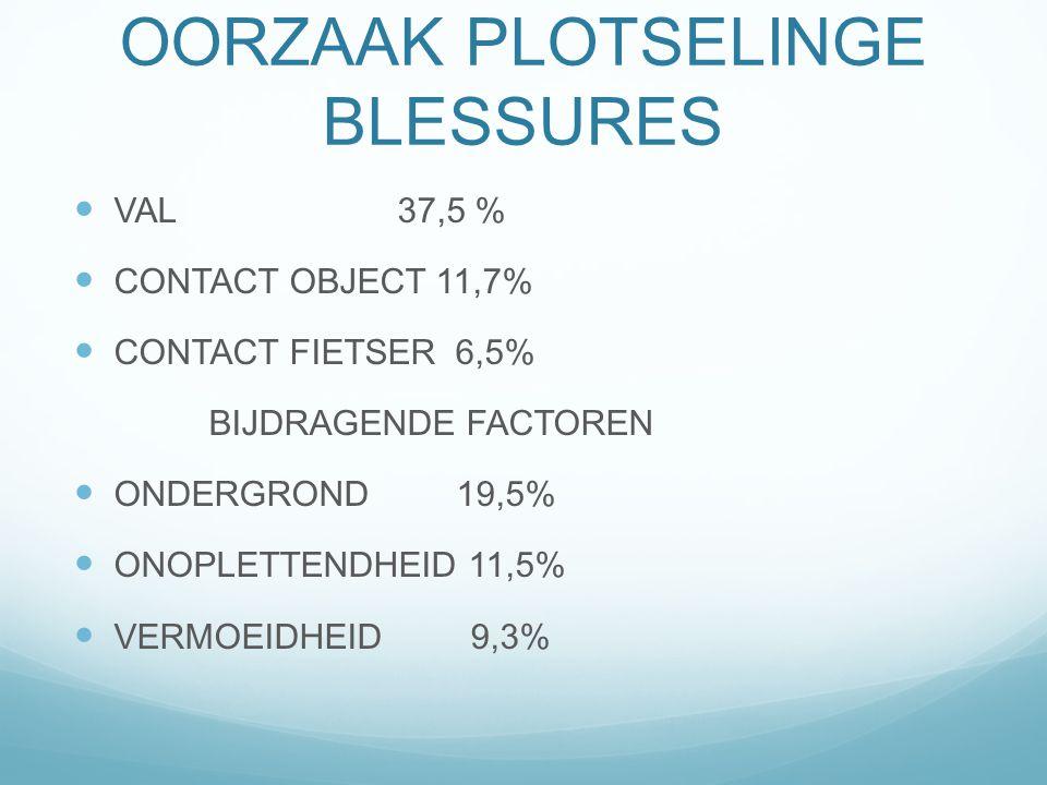 OORZAAK PLOTSELINGE BLESSURES VAL 37,5 % CONTACT OBJECT 11,7% CONTACT FIETSER 6,5% BIJDRAGENDE FACTOREN ONDERGROND 19,5% ONOPLETTENDHEID 11,5% VERMOEI