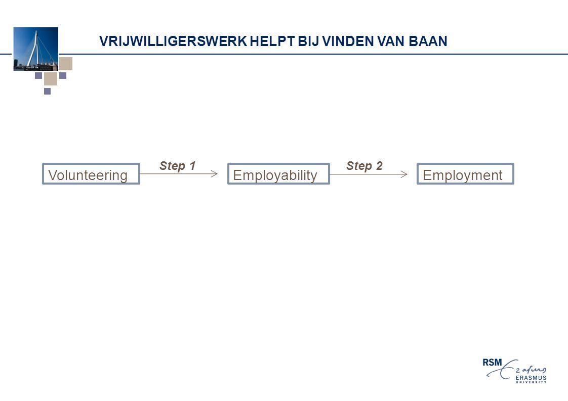 VRIJWILLIGERSWERK HELPT BIJ VINDEN VAN BAAN Volunteering Employment Employability Step 1Step 2