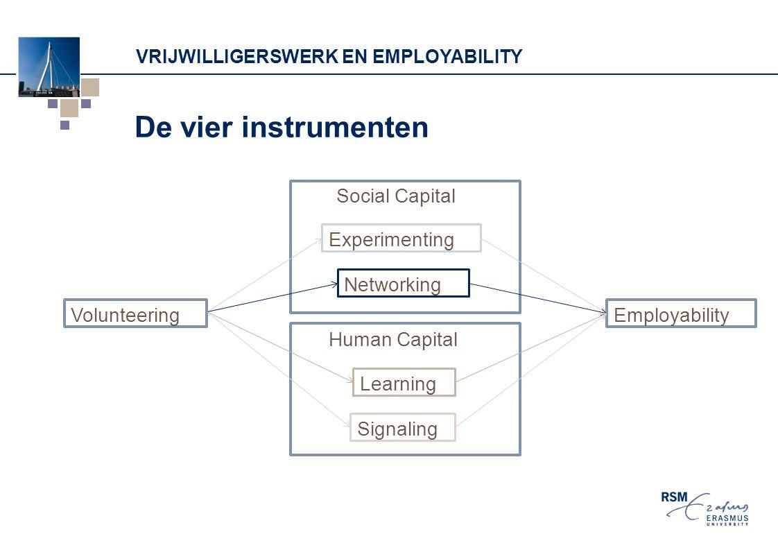 VRIJWILLIGERSWERK EN EMPLOYABILITY De vier instrumenten Volunteering Experimenting Networking Learning Signaling Social Capital Human Capital Employab