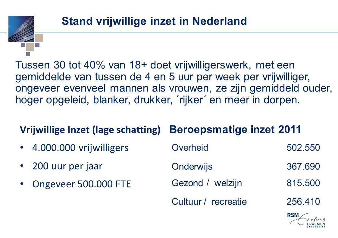 Stand vrijwillige inzet in Nederland Vrijwillige Inzet (lage schatting) 4.000.000 vrijwilligers 200 uur per jaar Ongeveer 500.000 FTE Tussen 30 tot 40
