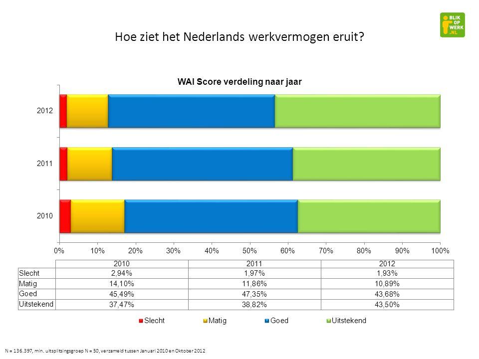 Hoe ziet het Nederlands werkvermogen eruit.41,72 N = 136.397, min.