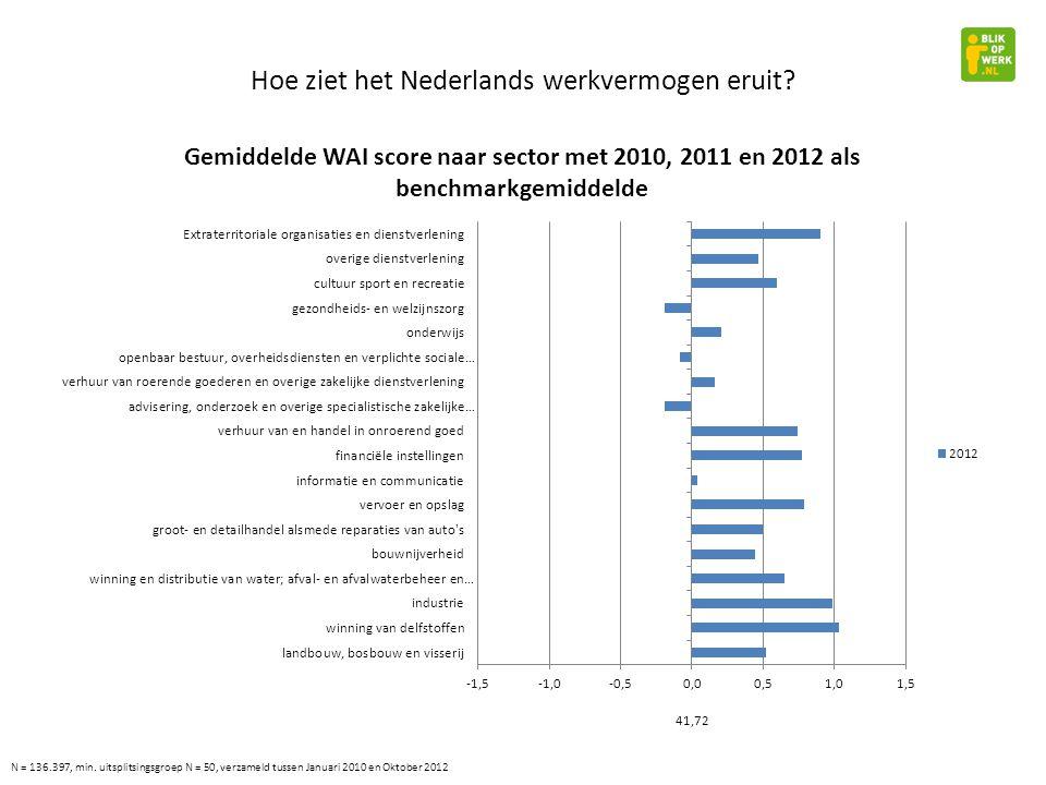 Hoe ziet het Nederlands werkvermogen eruit.42,18 N = 136.397, min.