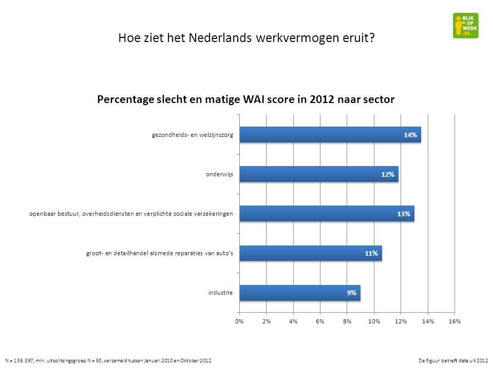 Hoe ziet het Nederlands werkvermogen eruit.N = 136.397, min.