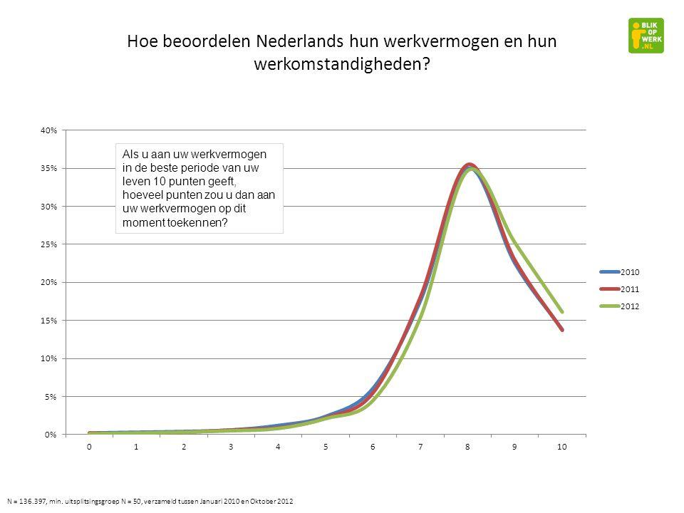 Hoe beoordelen Nederlands hun werkvermogen en hun werkomstandigheden.