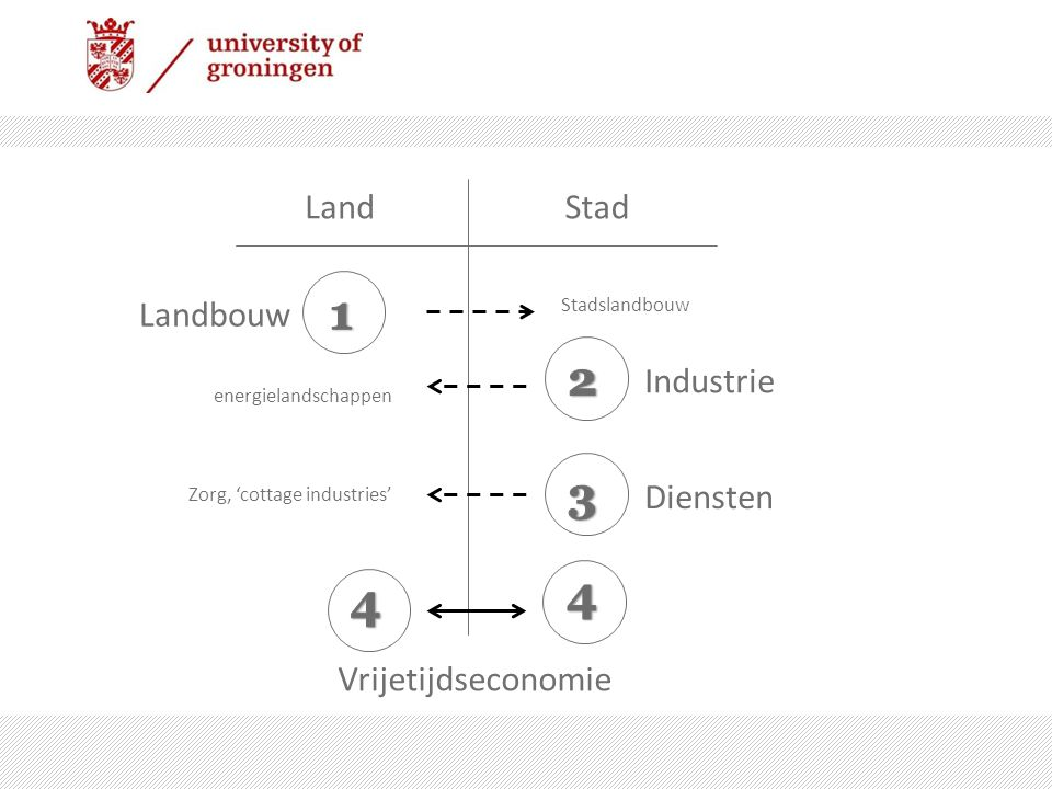 StadLand Landbouw Industrie Diensten Vrijetijdseconomie Stadslandbouw Zorg, 'cottage industries' energielandschappen