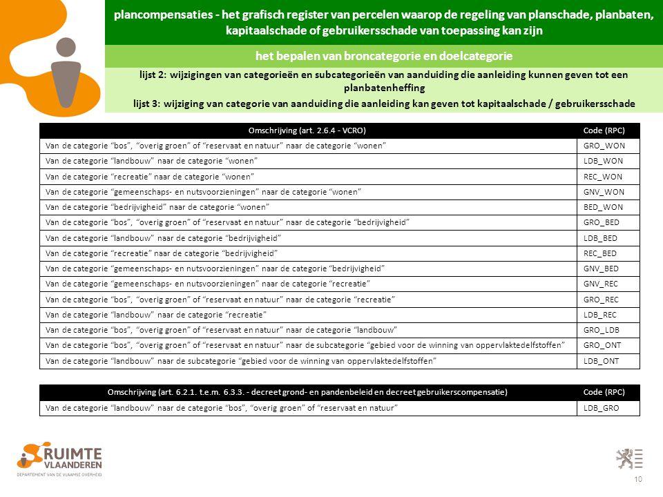 10 lijst 2: wijzigingen van categorieën en subcategorieën van aanduiding die aanleiding kunnen geven tot een planbatenheffing Code (RPC)Omschrijving (