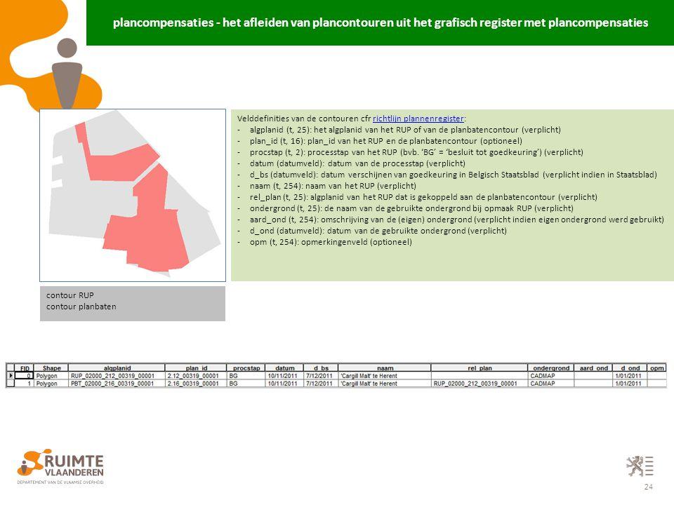 24 plancompensaties - het afleiden van plancontouren uit het grafisch register met plancompensaties contour RUP contour planbaten Velddefinities van d