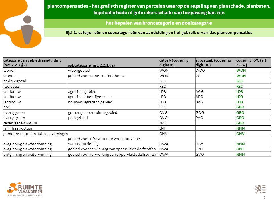 10 lijst 2: wijzigingen van categorieën en subcategorieën van aanduiding die aanleiding kunnen geven tot een planbatenheffing Code (RPC)Omschrijving (art.