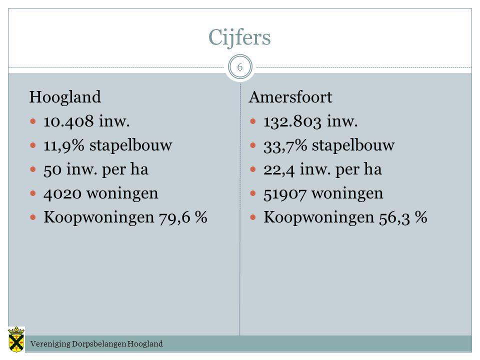 Cijfers Hoogland 10.408 inw. 11,9% stapelbouw 50 inw.
