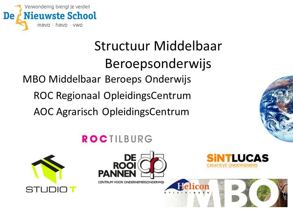 Structuur Middelbaar Beroepsonderwijs MBO Middelbaar Beroeps Onderwijs ROC Regionaal OpleidingsCentrum AOC Agrarisch OpleidingsCentrum