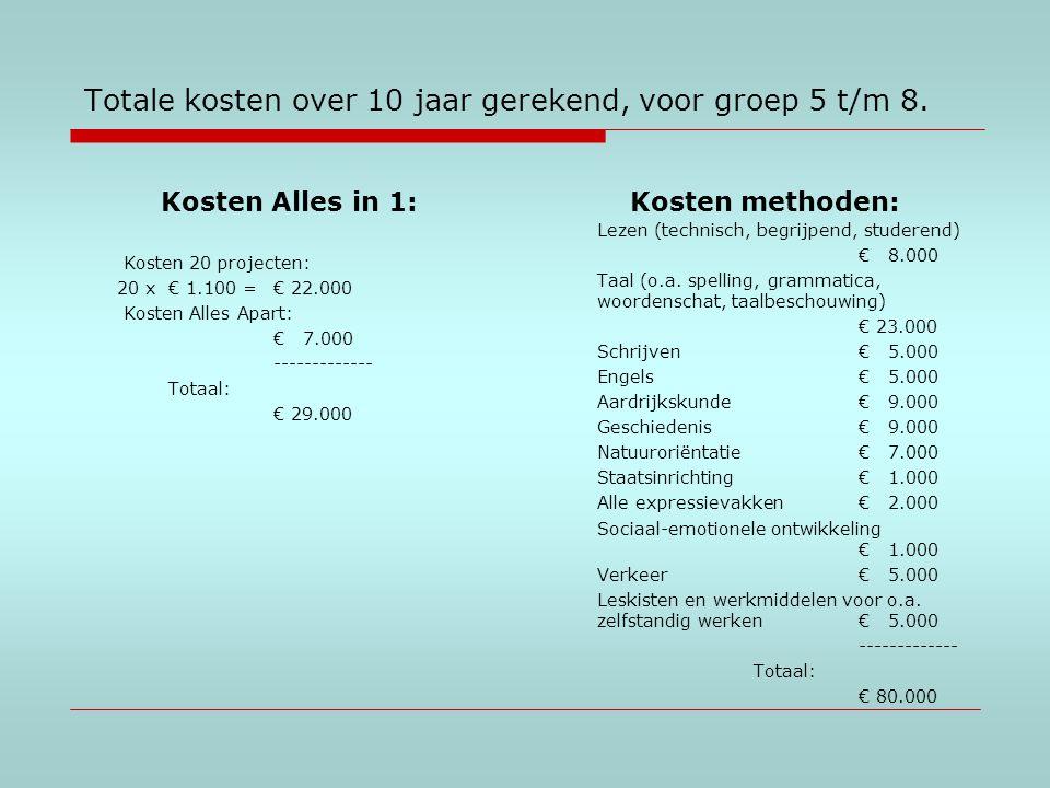 Totale kosten over 10 jaar gerekend, voor groep 5 t/m 8. Kosten Alles in 1: Kosten 20 projecten: 20 x € 1.100 = € 22.000 Kosten Alles Apart: € 7.000 -