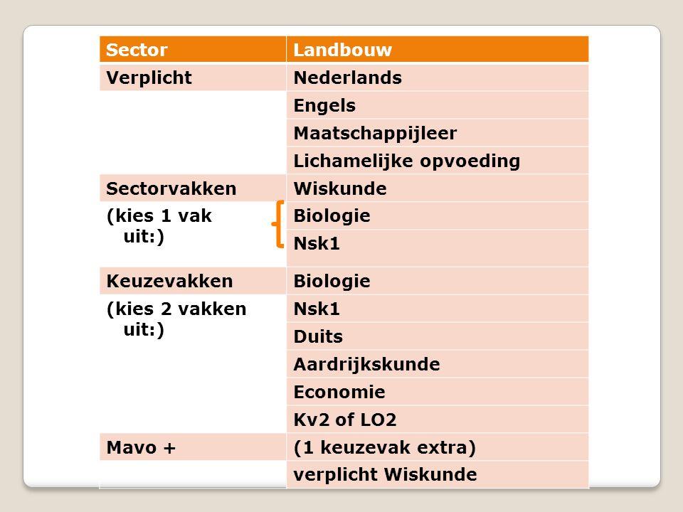 SectorLandbouw VerplichtNederlands Engels Maatschappijleer Lichamelijke opvoeding SectorvakkenWiskunde (kies 1 vak uit:) Biologie Nsk1 KeuzevakkenBiologie (kies 2 vakken uit:) Nsk1 Duits Aardrijkskunde Economie Kv2 of LO2 Mavo +(1 keuzevak extra) verplicht Wiskunde