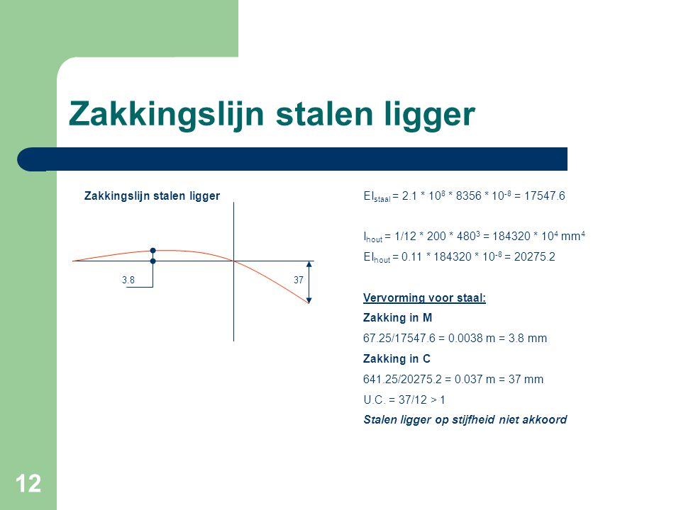 12 Zakkingslijn stalen ligger 3.837 Zakkingslijn stalen liggerEI staal = 2.1 * 10 8 * 8356 * 10 -8 = 17547.6 I hout = 1/12 * 200 * 480 3 = 184320 * 10