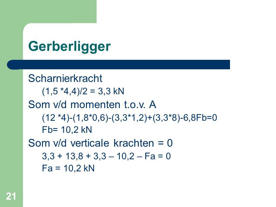21 Gerberligger Scharnierkracht (1,5 *4,4)/2 = 3,3 kN Som v/d momenten t.o.v. A (12 *4)-(1,8*0,6)-(3,3*1,2)+(3,3*8)-6,8Fb=0 Fb= 10,2 kN Som v/d vertic