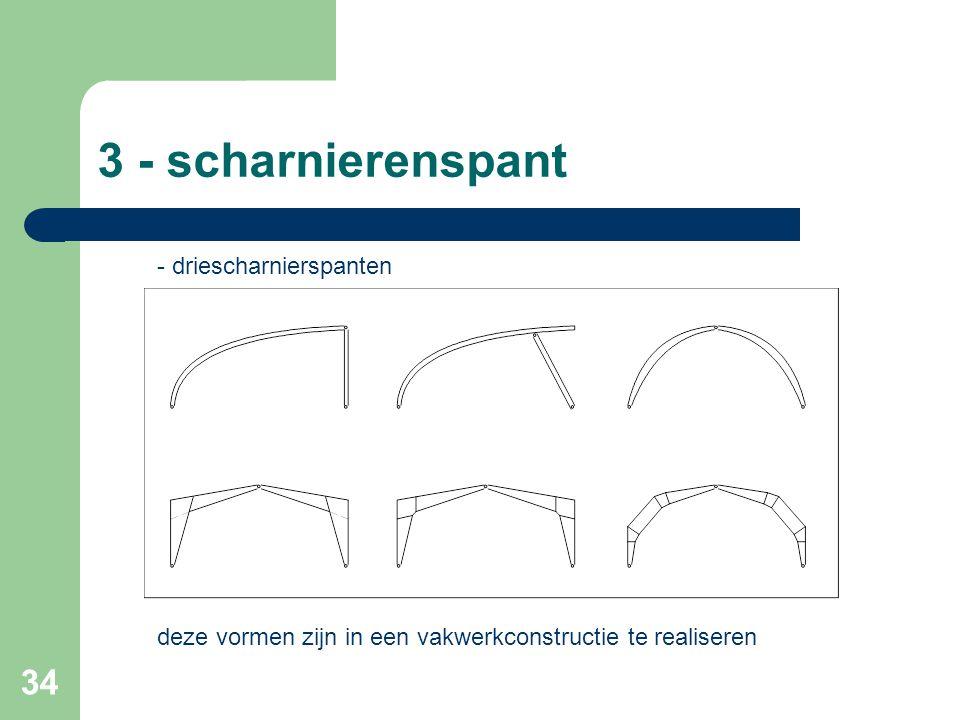 34 3 - scharnierenspant - driescharnierspanten deze vormen zijn in een vakwerkconstructie te realiseren