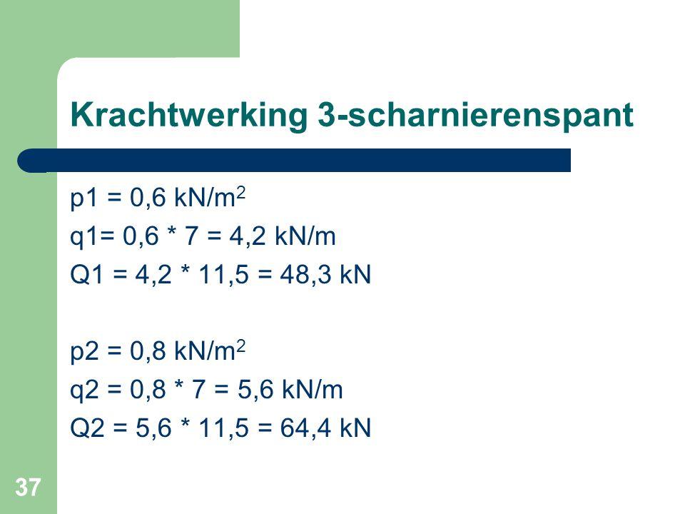 37 Krachtwerking 3-scharnierenspant p1 = 0,6 kN/m 2 q1= 0,6 * 7 = 4,2 kN/m Q1 = 4,2 * 11,5 = 48,3 kN p2 = 0,8 kN/m 2 q2 = 0,8 * 7 = 5,6 kN/m Q2 = 5,6