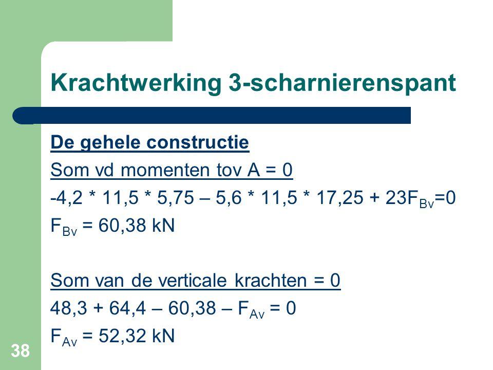38 Krachtwerking 3-scharnierenspant De gehele constructie Som vd momenten tov A = 0 -4,2 * 11,5 * 5,75 – 5,6 * 11,5 * 17,25 + 23F Bv =0 F Bv = 60,38 k