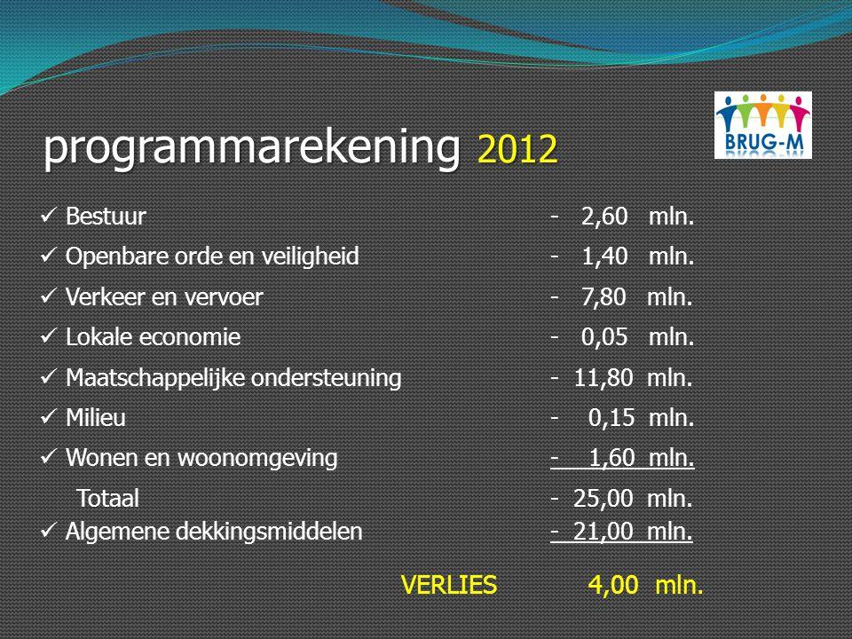 programmarekening 2012 Bestuur- 2,60 mln. Openbare orde en veiligheid- 1,40 mln. Verkeer en vervoer- 7,80 mln. Lokale economie- 0,05 mln. Maatschappel