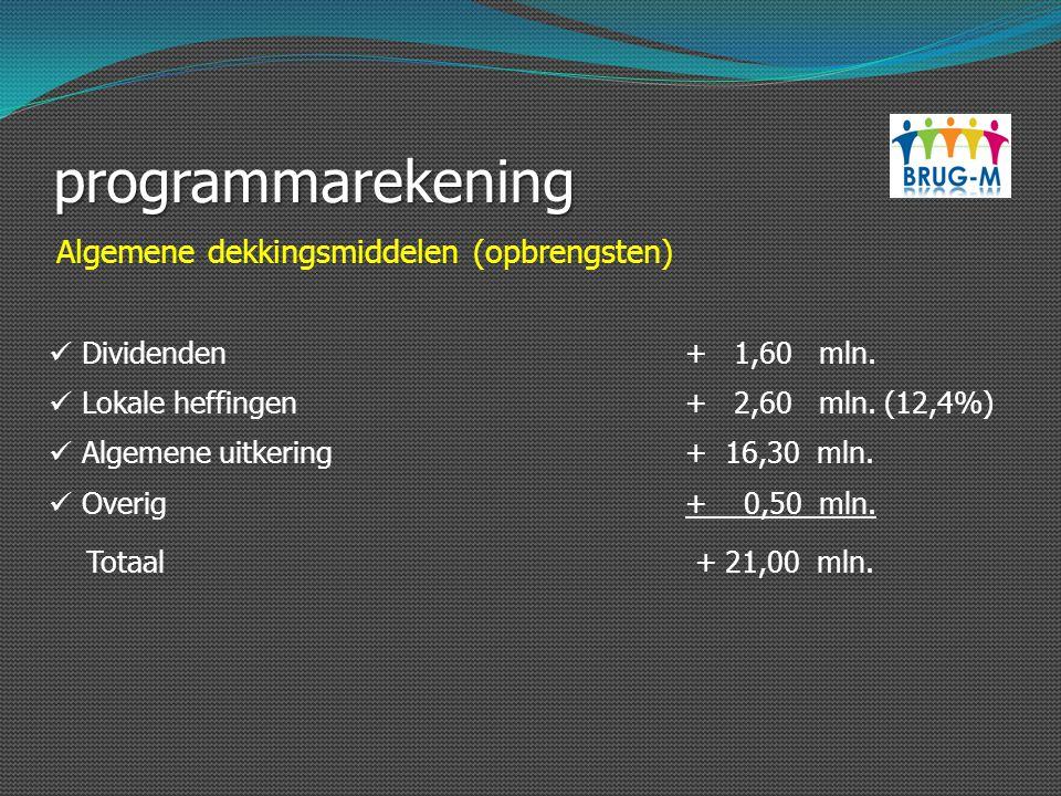 programmarekening Dividenden+ 1,60 mln. Lokale heffingen+ 2,60 mln. (12,4%) Algemene uitkering+ 16,30 mln. Overig+ 0,50 mln. Totaal + 21,00 mln. Algem