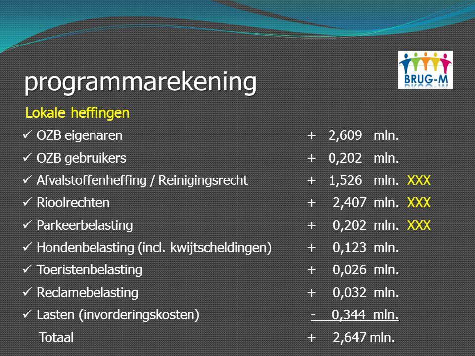 programmarekening OZB eigenaren+ 2,609 mln. OZB gebruikers+ 0,202 mln. Afvalstoffenheffing / Reinigingsrecht+ 1,526 mln. XXX Rioolrechten+ 2,407 mln.