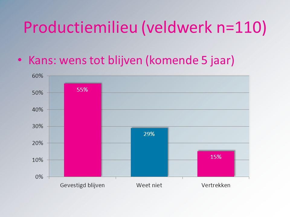 Productiemilieu (veldwerk n=110) Kans: wens tot blijven (komende 5 jaar)