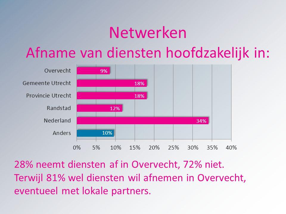28% neemt diensten af in Overvecht, 72% niet. Terwijl 81% wel diensten wil afnemen in Overvecht, eventueel met lokale partners. Netwerken Afname van d